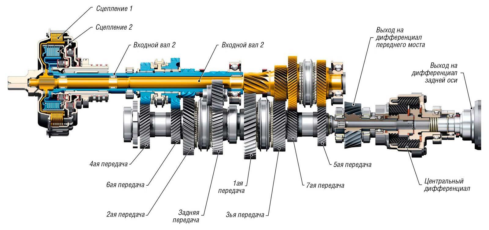 Схема ремонта и диагностики dsg